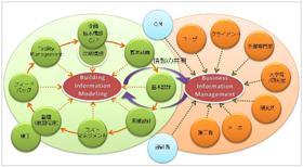 IPD / BIM