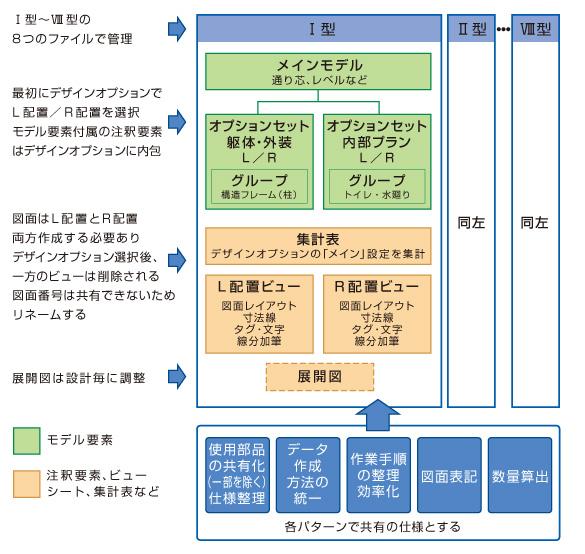 コンビニ店舗BIM モデル構築