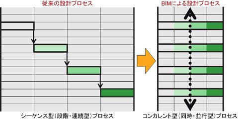 IPD志向型BIMによる設計プロセスの変革イメージ図