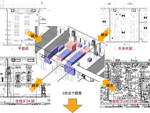 施工・監理段階の情報をBIM化・統合イメージ図