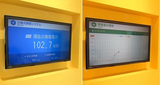 屋上には太陽光発電パネルが設置され、2Fロビーに発電量を表示。環境にも配慮しています。