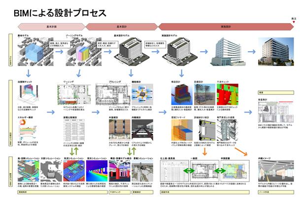 安井建築設計事務所におけるBIMプロセス
