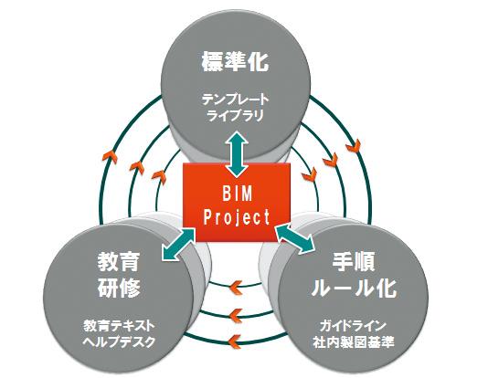 BIMを進めるための3要素