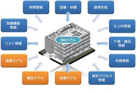 BIM database
