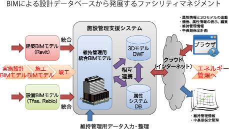 Flow of facility management using BIM