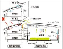神戸幼児園断面図